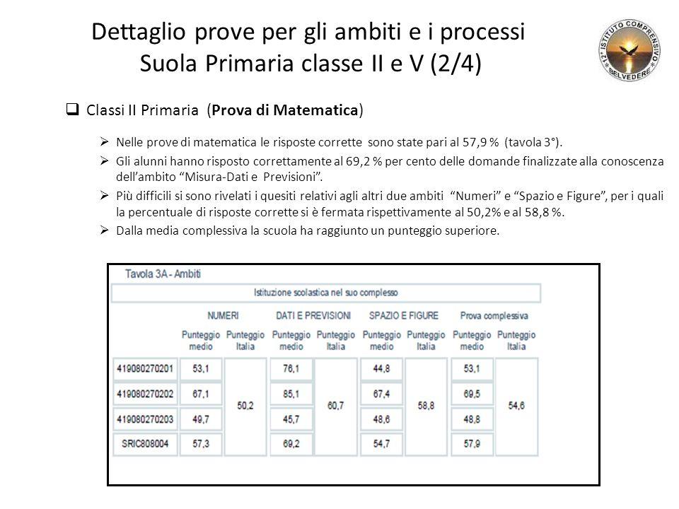 Dettaglio prove per gli ambiti e i processi Suola Primaria classe II e V (2/4)  Classi II Primaria (Prova di Matematica)  Nelle prove di matematica le risposte corrette sono state pari al 57,9 % (tavola 3°).