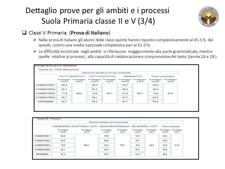 Dettaglio prove per gli ambiti e i processi Suola Primaria classe II e V (3/4)  Classi V Primaria (Prova di Italiano)  Nella prova di italiano gli alunni delle classi quinte hanno risposto complessivamente al 45.5 % dei quesiti, contro una media nazionale complessiva pari al 61.0 %.