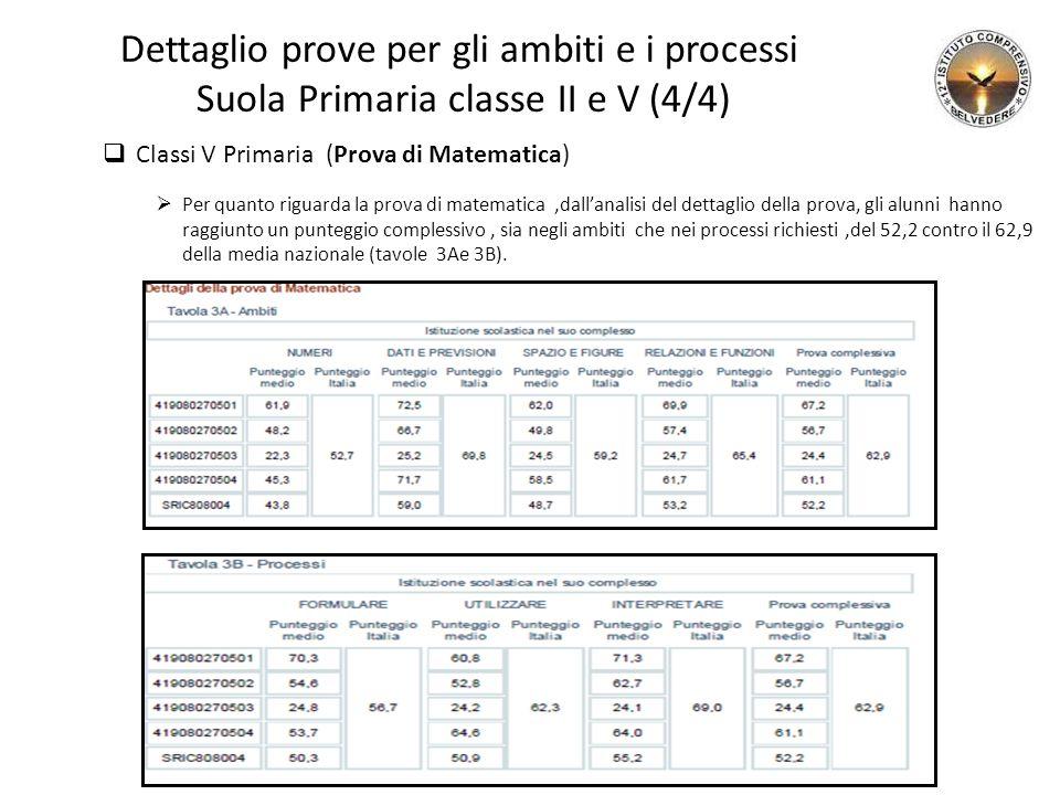Dettaglio prove per gli ambiti e i processi Suola Primaria classe II e V (4/4)  Classi V Primaria (Prova di Matematica)  Per quanto riguarda la prova di matematica,dall'analisi del dettaglio della prova, gli alunni hanno raggiunto un punteggio complessivo, sia negli ambiti che nei processi richiesti,del 52,2 contro il 62,9 della media nazionale (tavole 3Ae 3B).