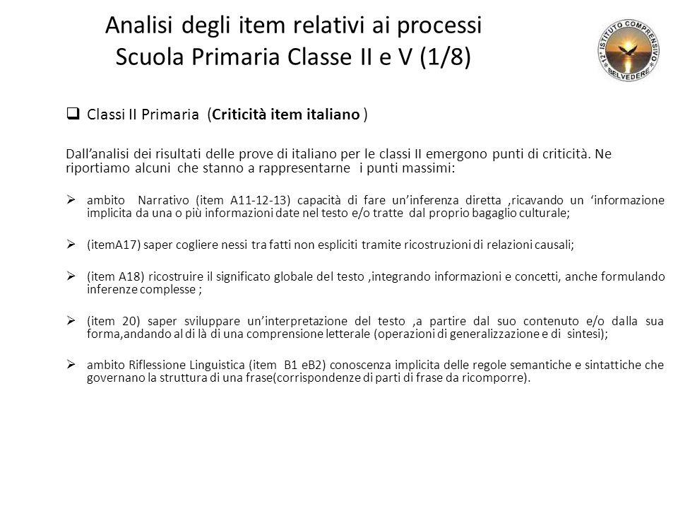 Analisi degli item relativi ai processi Scuola Primaria Classe II e V (1/8)  Classi II Primaria (Criticità item italiano ) Dall'analisi dei risultati delle prove di italiano per le classi II emergono punti di criticità.