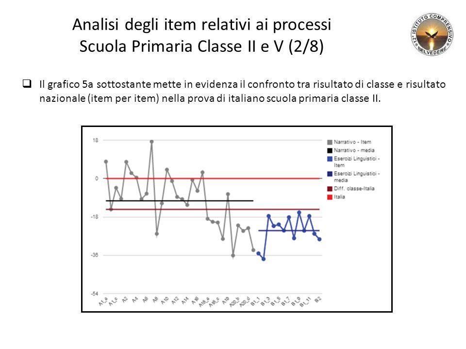 Analisi degli item relativi ai processi Scuola Primaria Classe II e V (2/8)  Il grafico 5a sottostante mette in evidenza il confronto tra risultato di classe e risultato nazionale (item per item) nella prova di italiano scuola primaria classe II.