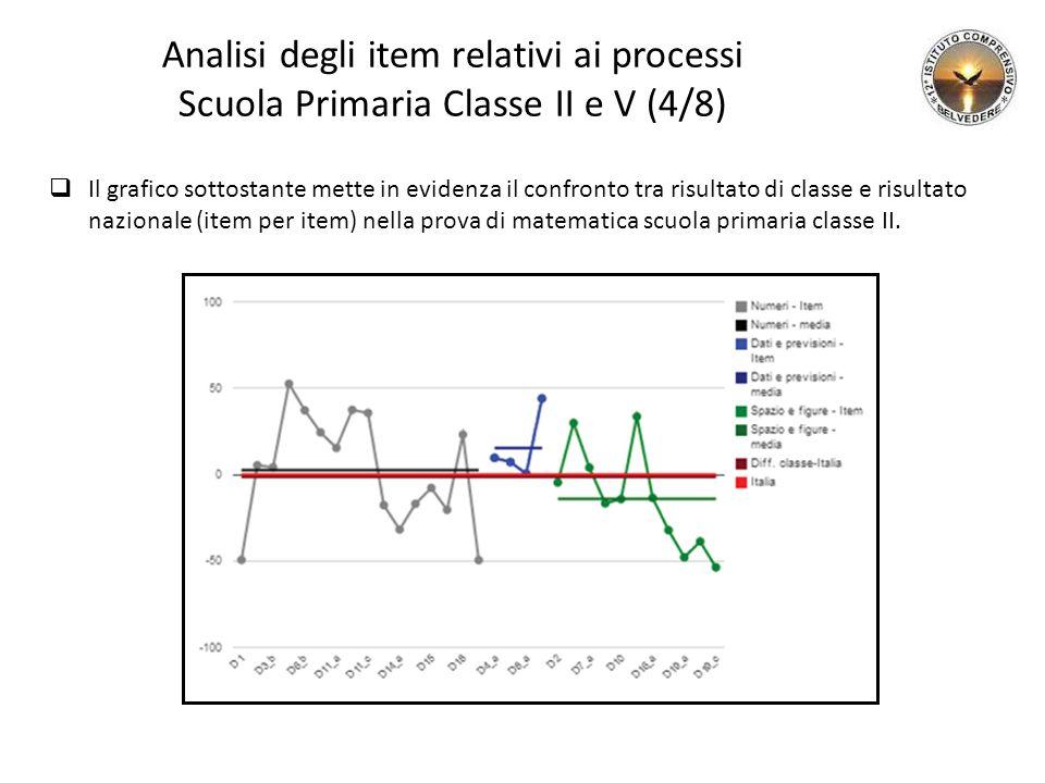Analisi degli item relativi ai processi Scuola Primaria Classe II e V (4/8)  Il grafico sottostante mette in evidenza il confronto tra risultato di classe e risultato nazionale (item per item) nella prova di matematica scuola primaria classe II.