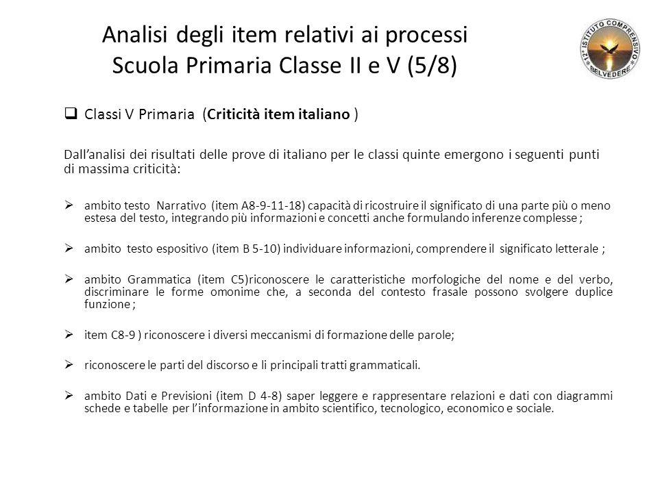 Analisi degli item relativi ai processi Scuola Primaria Classe II e V (5/8)  Classi V Primaria (Criticità item italiano ) Dall'analisi dei risultati