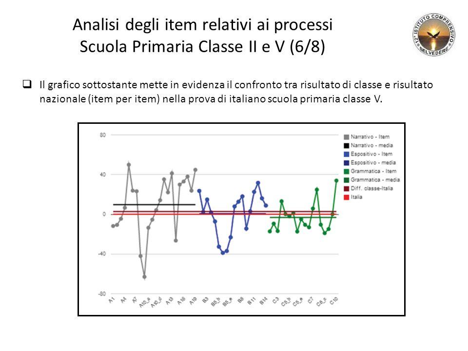 Analisi degli item relativi ai processi Scuola Primaria Classe II e V (6/8)  Il grafico sottostante mette in evidenza il confronto tra risultato di classe e risultato nazionale (item per item) nella prova di italiano scuola primaria classe V.