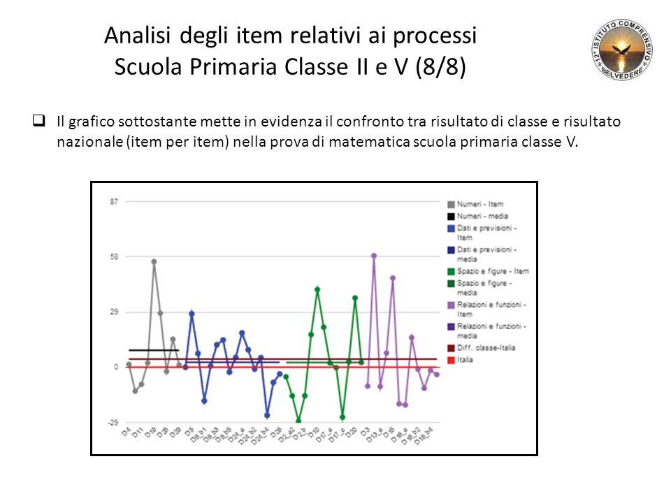 Analisi degli item relativi ai processi Scuola Primaria Classe II e V (8/8)  Il grafico sottostante mette in evidenza il confronto tra risultato di classe e risultato nazionale (item per item) nella prova di matematica scuola primaria classe V.