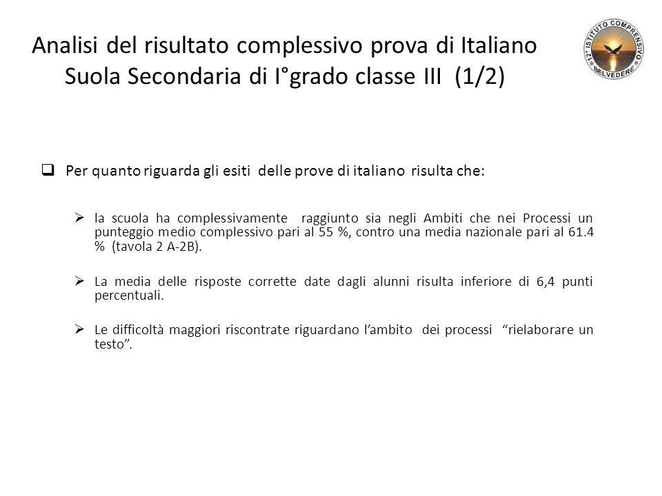Analisi del risultato complessivo prova di Italiano Suola Secondaria di I°grado classe III (1/2)  Per quanto riguarda gli esiti delle prove di italiano risulta che:  la scuola ha complessivamente raggiunto sia negli Ambiti che nei Processi un punteggio medio complessivo pari al 55 %, contro una media nazionale pari al 61.4 % (tavola 2 A-2B).