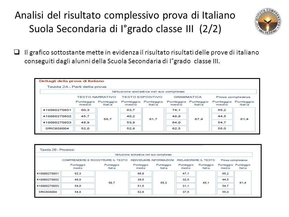 Analisi del risultato complessivo prova di Italiano Suola Secondaria di I°grado classe III (2/2)  Il grafico sottostante mette in evidenza il risultato risultati delle prove di italiano conseguiti dagli alunni della Scuola Secondaria di I°grado classe III.