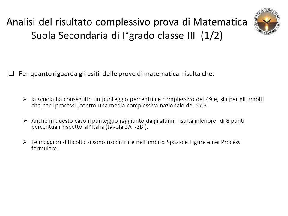 Analisi del risultato complessivo prova di Matematica Suola Secondaria di I°grado classe III (1/2)  Per quanto riguarda gli esiti delle prove di mate