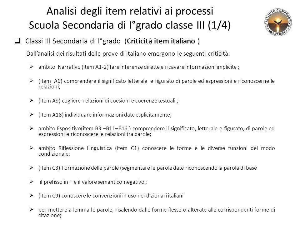 Analisi degli item relativi ai processi Scuola Secondaria di I°grado classe III (1/4)  Classi III Secondaria di I°grado (Criticità item italiano ) Da