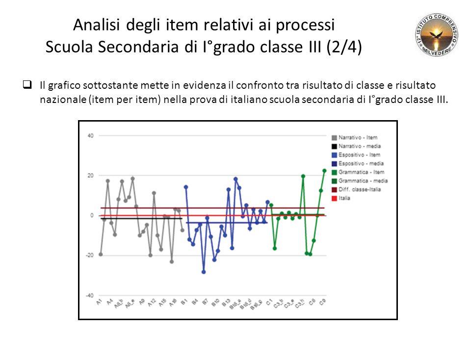 Analisi degli item relativi ai processi Scuola Secondaria di I°grado classe III (2/4)  Il grafico sottostante mette in evidenza il confronto tra risultato di classe e risultato nazionale (item per item) nella prova di italiano scuola secondaria di I°grado classe III.