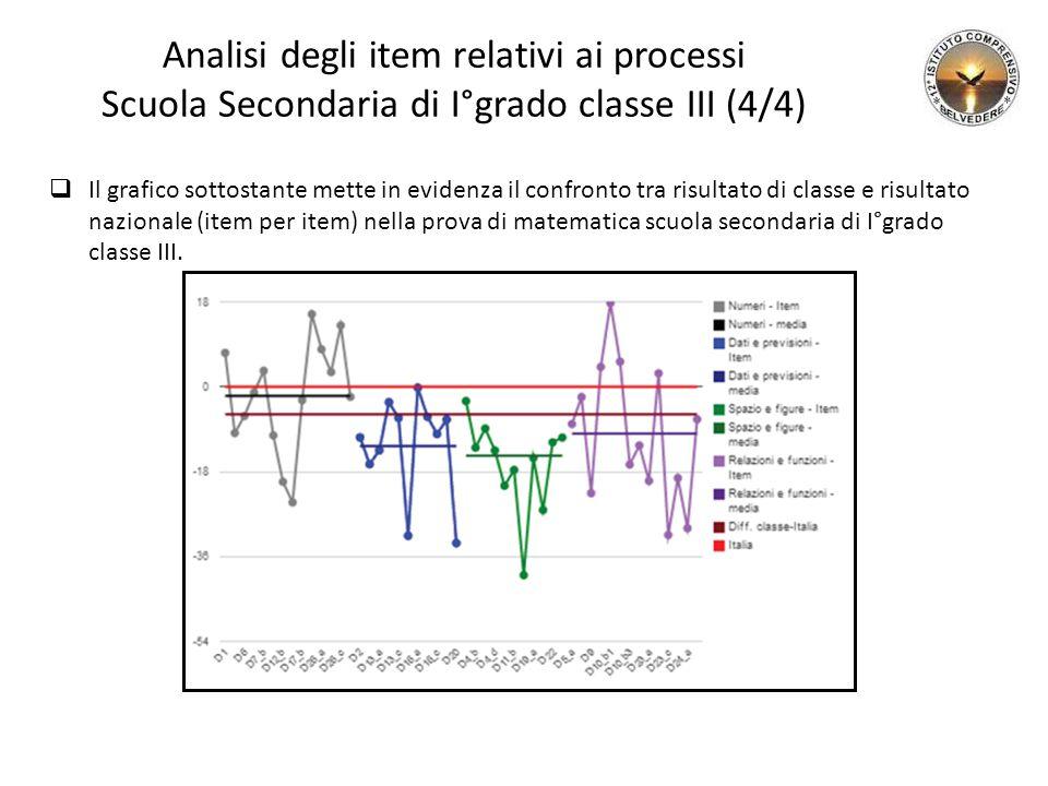 Analisi degli item relativi ai processi Scuola Secondaria di I°grado classe III (4/4)  Il grafico sottostante mette in evidenza il confronto tra risu