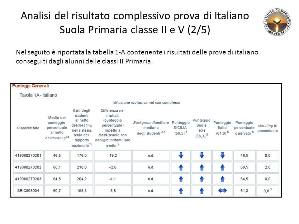 Analisi del risultato complessivo prova di Italiano Suola Primaria classe II e V (2/5) Nel seguito è riportata la tabella 1-A contenente i risultati delle prove di italiano conseguiti dagli alunni delle classi II Primaria.