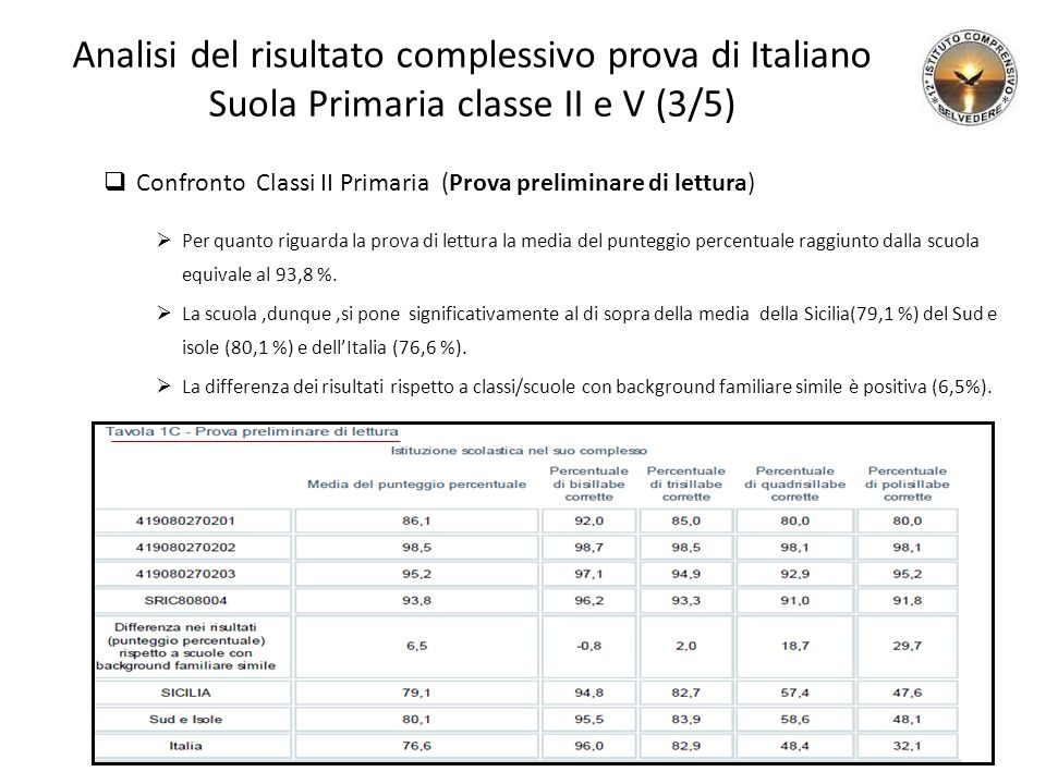 Analisi del risultato complessivo prova di Italiano Suola Primaria classe II e V (3/5)  Confronto Classi II Primaria (Prova preliminare di lettura)  Per quanto riguarda la prova di lettura la media del punteggio percentuale raggiunto dalla scuola equivale al 93,8 %.
