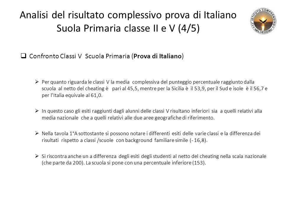 Analisi del risultato complessivo prova di Italiano Suola Primaria classe II e V (4/5)  Confronto Classi V Scuola Primaria (Prova di Italiano)  Per quanto riguarda le classi V la media complessiva del punteggio percentuale raggiunto dalla scuola al netto del cheating è pari al 45,5, mentre per la Sicilia è il 53,9, per il Sud e isole è il 56,7 e per l'Italia equivale al 61,0.