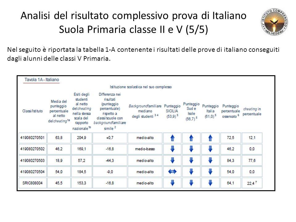 Analisi del risultato complessivo prova di Italiano Suola Primaria classe II e V (5/5) Nel seguito è riportata la tabella 1-A contenente i risultati delle prove di italiano conseguiti dagli alunni delle classi V Primaria.