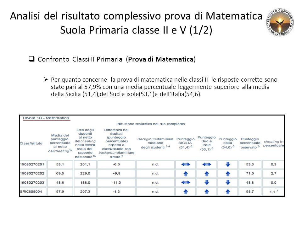 Analisi del risultato complessivo prova di Matematica Suola Primaria classe II e V (1/2)  Confronto Classi II Primaria (Prova di Matematica)  Per quanto concerne la prova di matematica nelle classi II le risposte corrette sono state pari al 57,9% con una media percentuale leggermente superiore alla media della Sicilia (51,4),del Sud e isole(53,1)e dell'Italia(54,6).