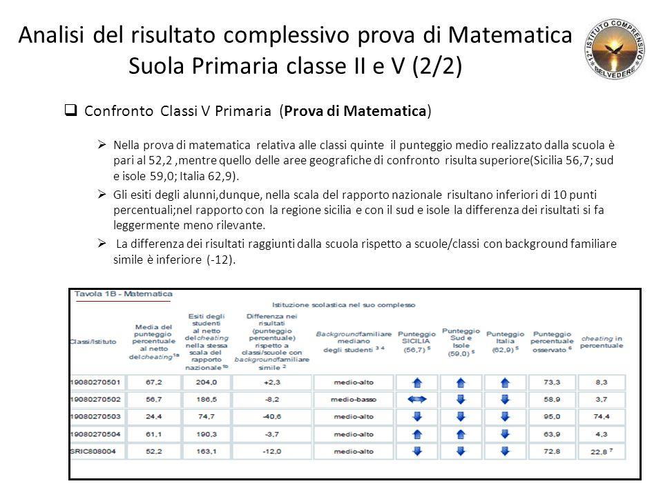 Analisi del risultato complessivo prova di Matematica Suola Primaria classe II e V (2/2)  Confronto Classi V Primaria (Prova di Matematica)  Nella p