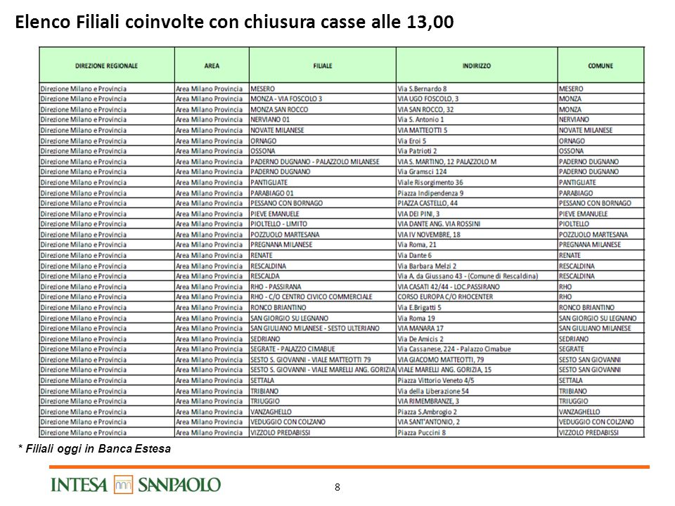 8 Elenco Filiali coinvolte con chiusura casse alle 13,00 * Filiali oggi in Banca Estesa