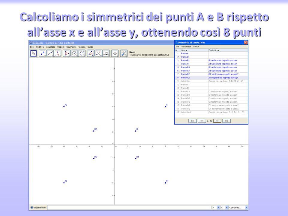 Calcoliamo i simmetrici dei punti A e B rispetto all'asse x e all'asse y, ottenendo così 8 punti