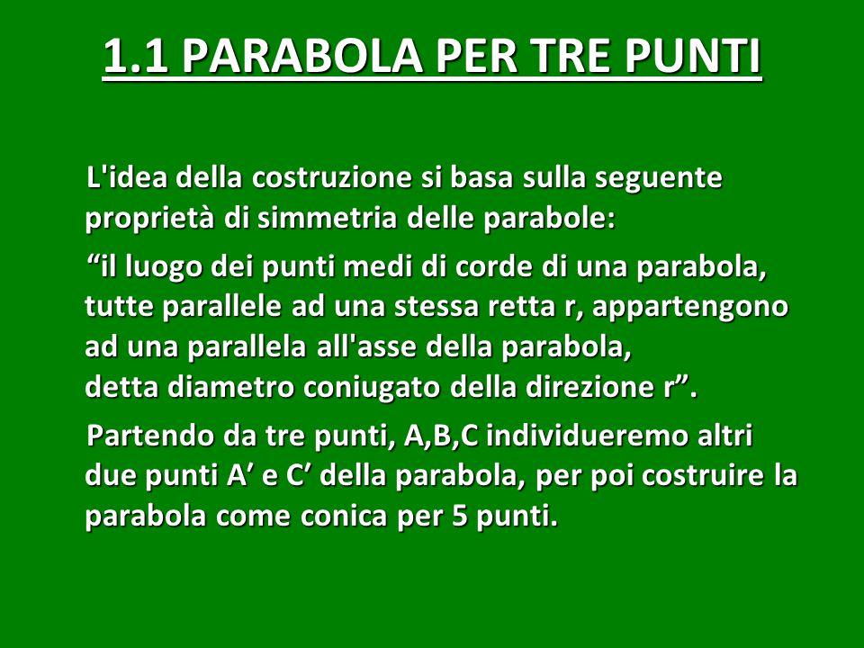 1.1 PARABOLA PER TRE PUNTI L idea della costruzione si basa sulla seguente proprietà di simmetria delle parabole: il luogo dei punti medi di corde di una parabola, tutte parallele ad una stessa retta r, appartengono ad una parallela all asse della parabola, detta diametro coniugato della direzione r .