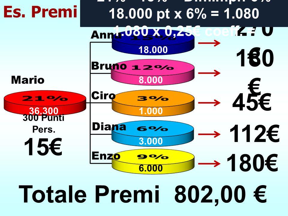 18.000 8.000 1.000 3.000 6.000 36.300 270 € 180 € 45€ 112€ 180€ Es. Premi Diana Ciro Bruno Anna Enzo 300 Punti Pers. 15€ Totale Premi 802,00 € 21% - 1