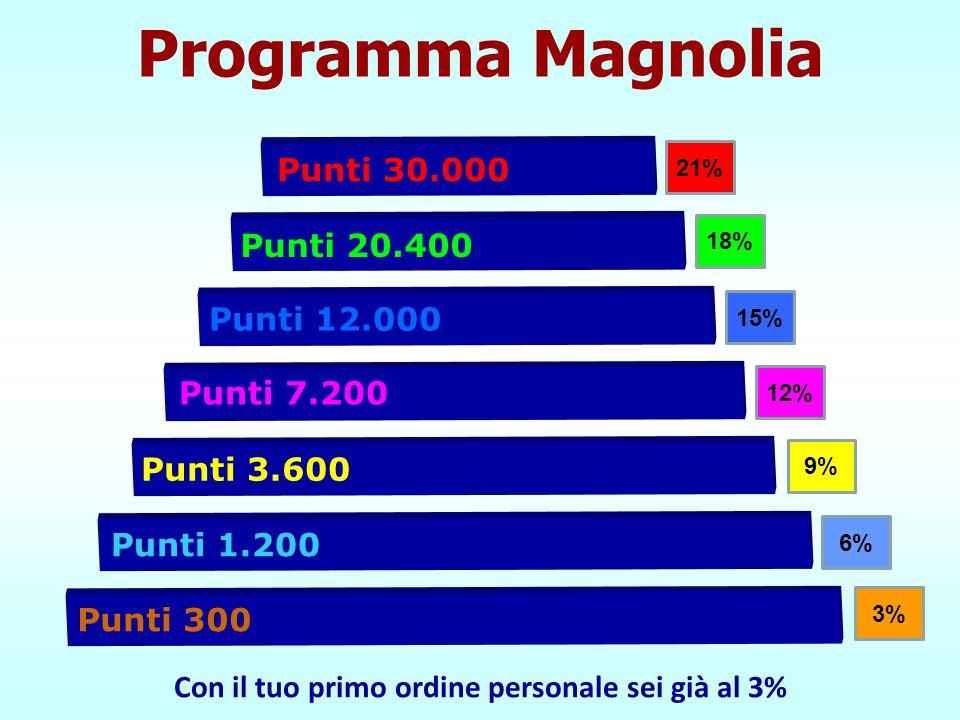 Punti 300 Punti 1.200 Punti 3.600 3% 6% 9% Programma Magnolia Punti 7.200 Punti 12.000 Punti 20.400 12% 15% 18% Punti 30.000 21% Con il tuo primo ordi