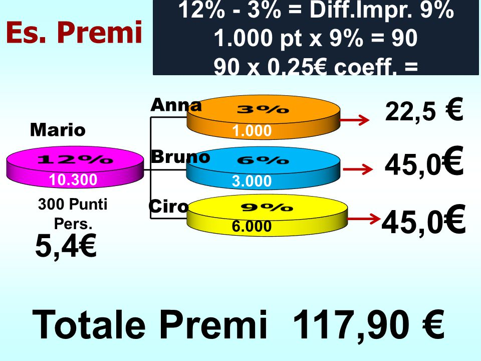 1.000 3.000 6.000 10.300 22,5 € 45,0 € Es. Premi Ciro Bruno Anna 300 Punti Pers. 12% - 3% = Diff.Impr. 9% 1.000 pt x 9% = 90 90 x 0,25€ coeff. = 5,4€