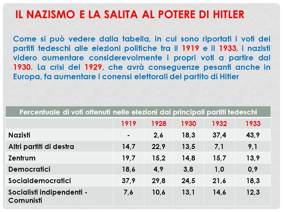 IL NAZISMO E LA SALITA AL POTERE DI HITLER Percentuale di voti ottenuti nelle elezioni dai principali partiti tedeschi 19191928193019321933 Nazisti-2,