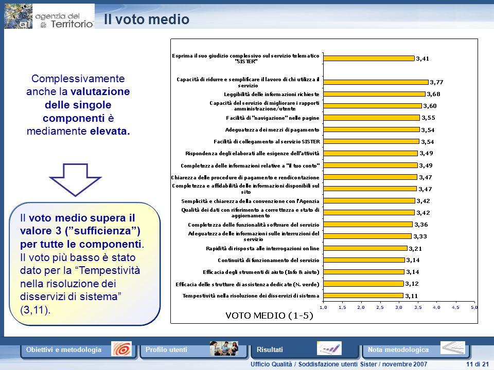 Ufficio Qualità / Soddisfazione utenti Sister / novembre 200711 di 21 Obiettivi e metodologia Profilo utenti Risultati Nota metodologica Il voto medio Il voto medio supera il valore 3 ( sufficienza ) per tutte le componenti.