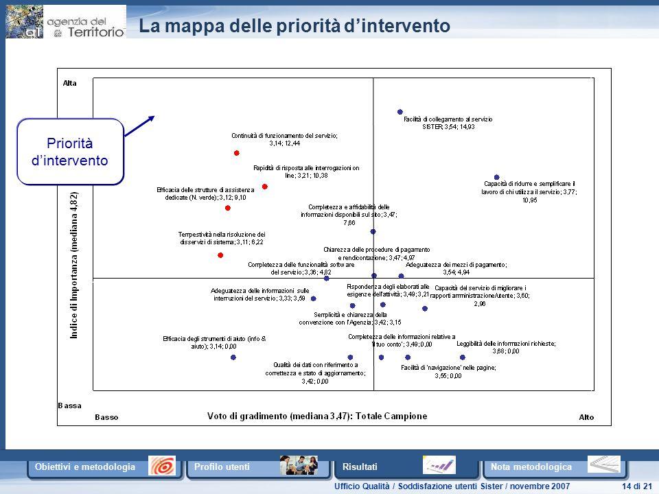Ufficio Qualità / Soddisfazione utenti Sister / novembre 200714 di 21 Obiettivi e metodologia Profilo utenti Risultati Nota metodologica La mappa delle priorità d'intervento Priorità d'intervento