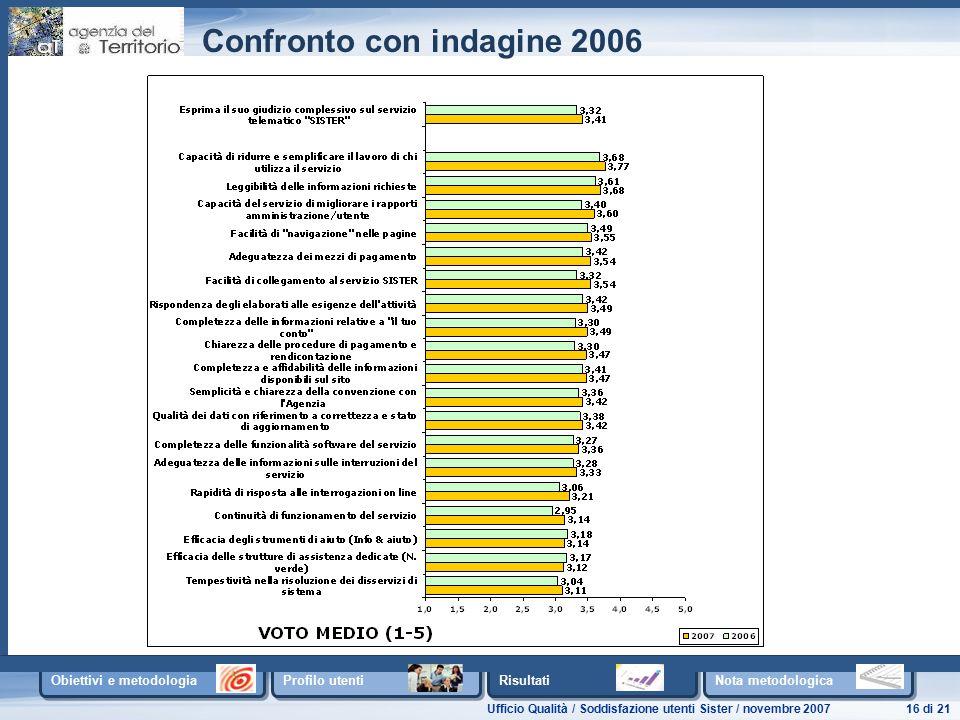 Ufficio Qualità / Soddisfazione utenti Sister / novembre 200716 di 21 Obiettivi e metodologia Profilo utenti Risultati Nota metodologica Confronto con indagine 2006