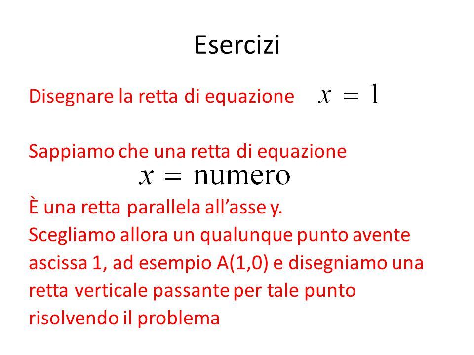 Esercizi Disegnare la retta di equazione Sappiamo che una retta di equazione È una retta parallela all'asse y. Scegliamo allora un qualunque punto ave