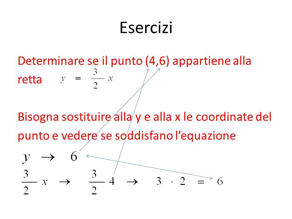 Esercizi Determinare se il punto (4,6) appartiene alla retta Bisogna sostituire alla y e alla x le coordinate del punto e vedere se soddisfano l'equaz
