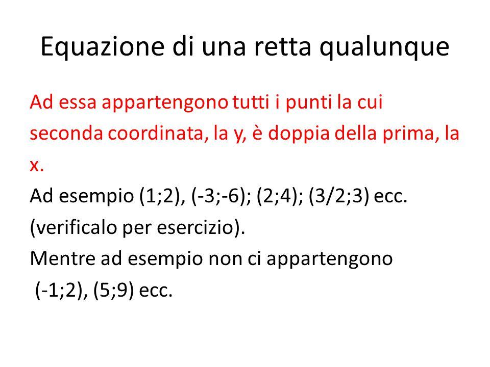 Equazione di una retta qualunque Ad essa appartengono tutti i punti la cui seconda coordinata, la y, è doppia della prima, la x. Ad esempio (1;2), (-3