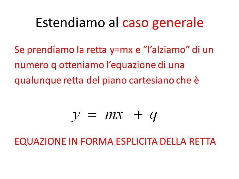 """Estendiamo al caso generale Se prendiamo la retta y=mx e """"l'alziamo"""" di un numero q otteniamo l'equazione di una qualunque retta del piano cartesiano"""