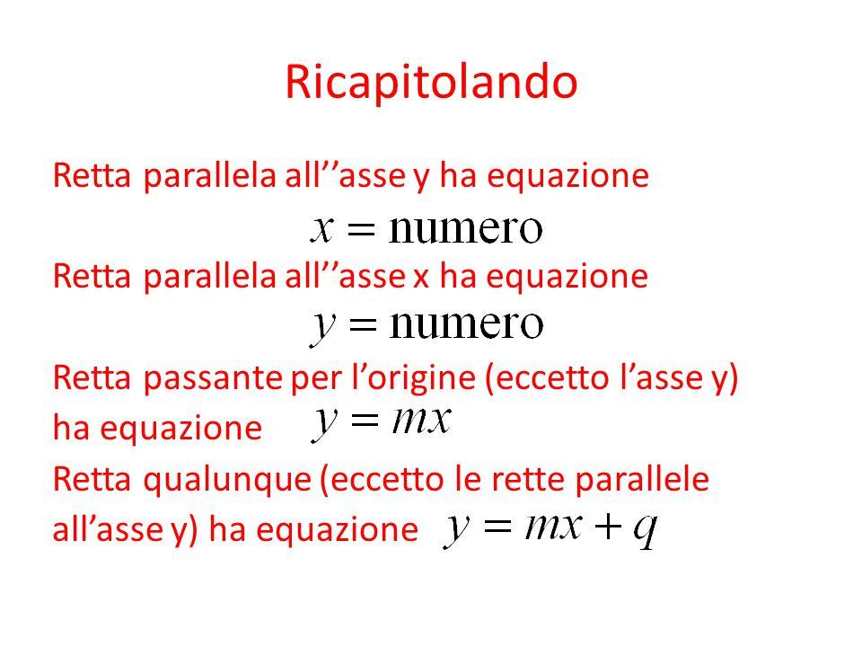 Ricapitolando Retta parallela all''asse y ha equazione Retta parallela all''asse x ha equazione Retta passante per l'origine (eccetto l'asse y) ha equ