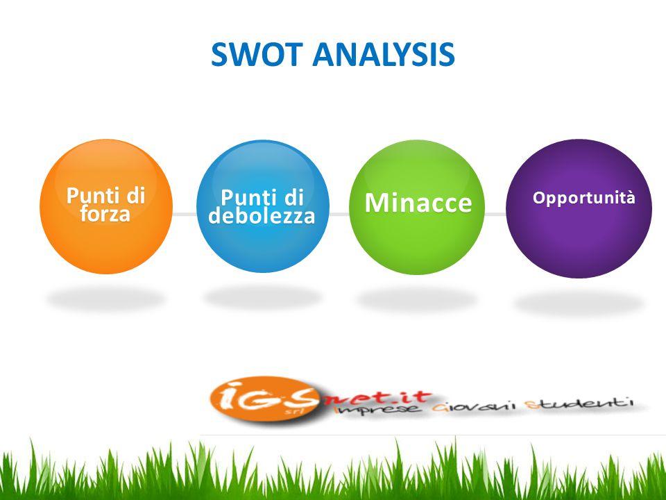 SWOT ANALYSIS Nuove funzionalità ottimali per ogni passaggio Punti di forza Punti di debolezza Minacce Opportunità