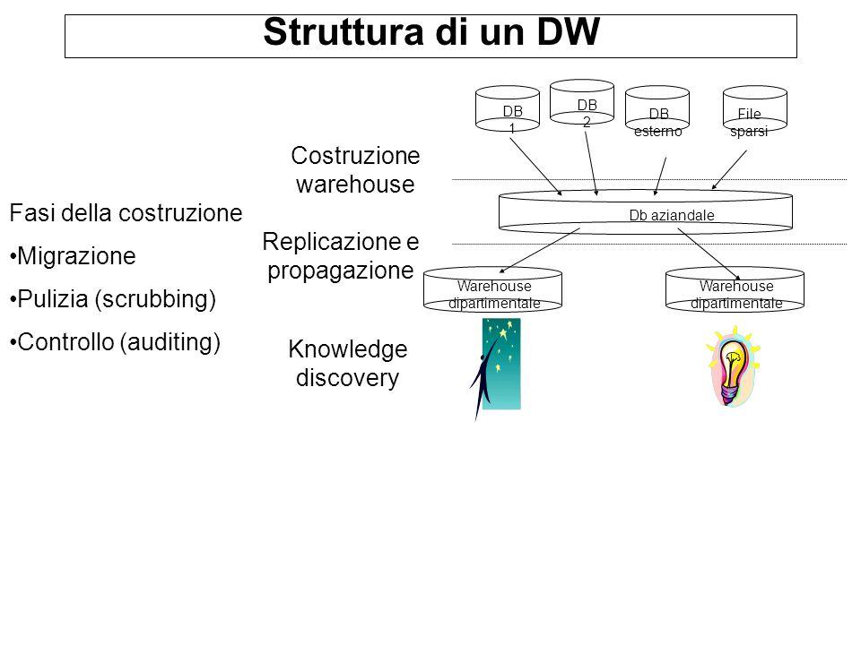 Struttura di un DW Fasi della costruzione Migrazione Pulizia (scrubbing) Controllo (auditing) DB esterno DB 1 File sparsi DB 2 Db aziandale Warehouse
