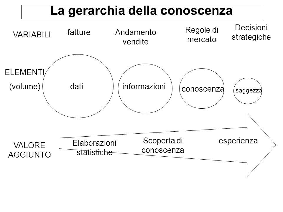 La gerarchia della conoscenza datiinformazioni conoscenza saggezza VARIABILI fattureAndamento vendite Regole di mercato Decisioni strategiche ELEMENTI