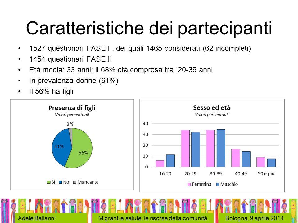 Bologna, 9 aprile 2014Adele BallariniMigranti e salute: le risorse della comunità Caratteristiche dei partecipanti 1527 questionari FASE I, dei quali 1465 considerati (62 incompleti) 1454 questionari FASE II Età media: 33 anni: il 68% età compresa tra 20-39 anni In prevalenza donne (61%) Il 56% ha figli
