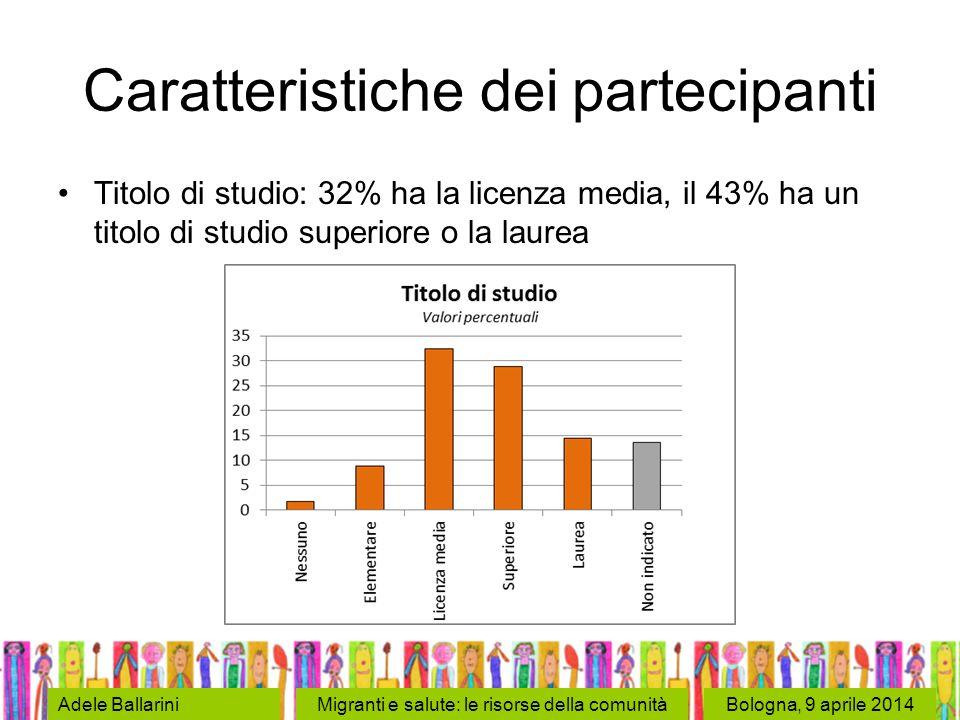 Bologna, 9 aprile 2014Adele BallariniMigranti e salute: le risorse della comunità Caratteristiche dei partecipanti Titolo di studio: 32% ha la licenza media, il 43% ha un titolo di studio superiore o la laurea