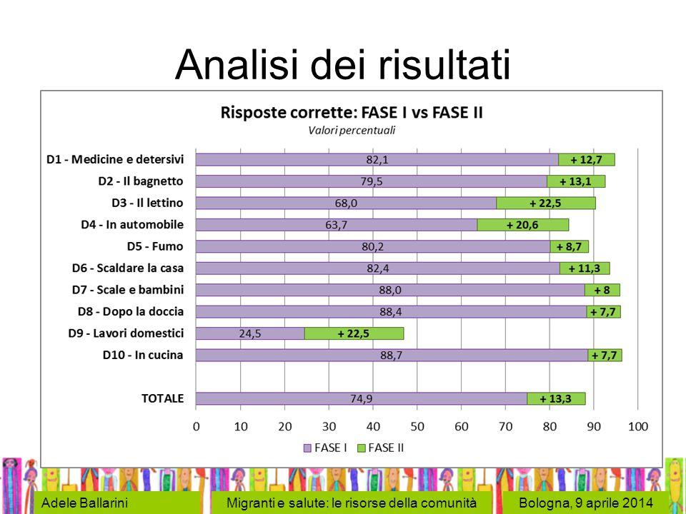 Bologna, 9 aprile 2014Adele BallariniMigranti e salute: le risorse della comunità Analisi dei risultati