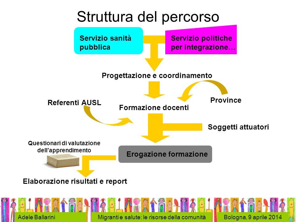 Bologna, 9 aprile 2014Adele BallariniMigranti e salute: le risorse della comunità Struttura del percorso Servizio sanità pubblica Servizio politiche p