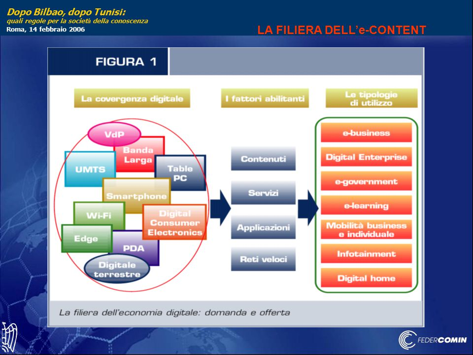 Dopo Bilbao, dopo Tunisi: quali regole per la societ à della conoscenza Roma, 14 febbraio 2006 LA FILIERA DELL'e-CONTENT
