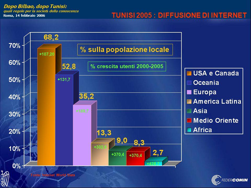Dopo Bilbao, dopo Tunisi: quali regole per la societ à della conoscenza Roma, 14 febbraio 2006 TUNISI 2005 : DIFFUSIONE DI INTERNET Fonte: Internet World Stats % sulla popolazione locale +107,20 +169,7 +302,9 +370,4 +428,7 % crescita utenti 2000-2005 52,8 +131,7