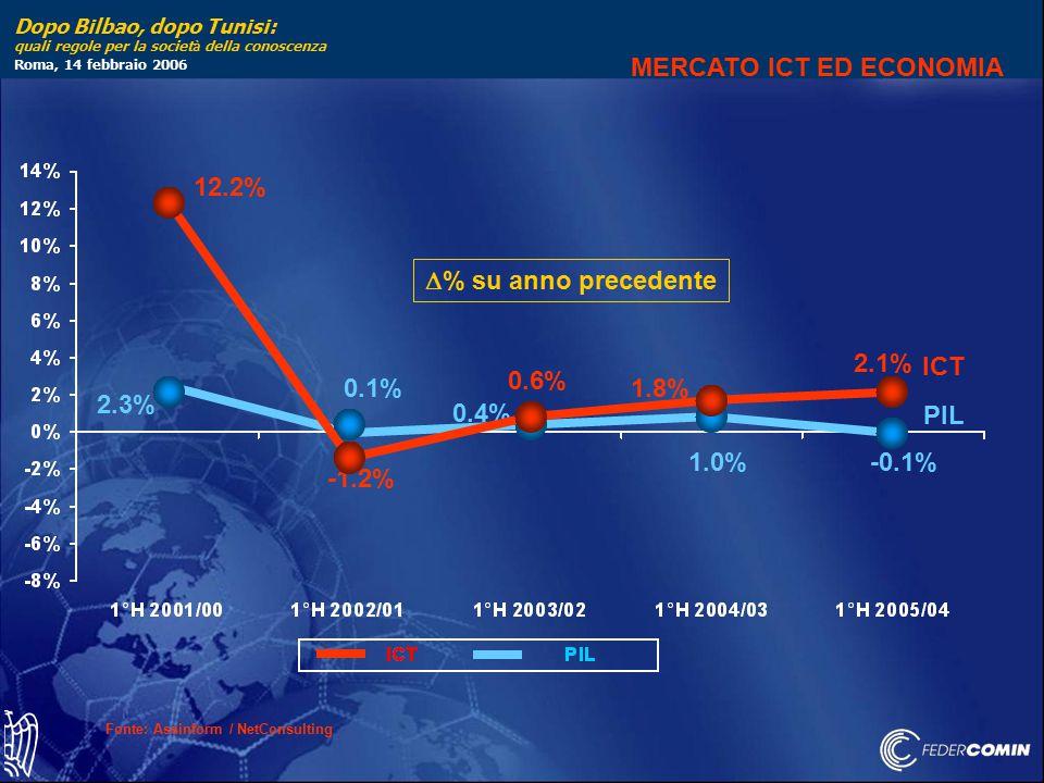 Dopo Bilbao, dopo Tunisi: quali regole per la societ à della conoscenza Roma, 14 febbraio 2006 Fonte: Assinform / NetConsulting 0.4% 2.3% 0.1% 1.0% PIL -0.1% ICT 2.1% 12.2% -1.2% 0.6% 1.8%  % su anno precedente MERCATO ICT ED ECONOMIA