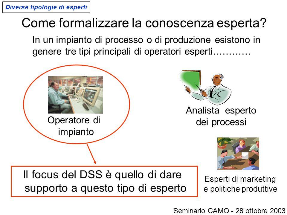 Come formalizzare la conoscenza esperta? Analista esperto dei processi Esperti di marketing e politiche produttive In un impianto di processo o di pro