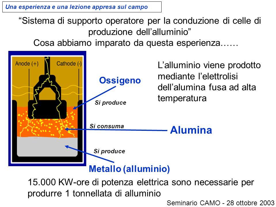 Sistema di supporto operatore per la conduzione di celle di produzione dell'alluminio Cosa abbiamo imparato da questa esperienza…… L'alluminio viene prodotto mediante l'elettrolisi dell'alumina fusa ad alta temperatura 15.000 KW-ore di potenza elettrica sono necessarie per produrre 1 tonnellata di alluminio Una esperienza e una lezione appresa sul campo Seminario CAMO - 28 ottobre 2003 Alumina Metallo (alluminio) Ossigeno Si consuma Si produce