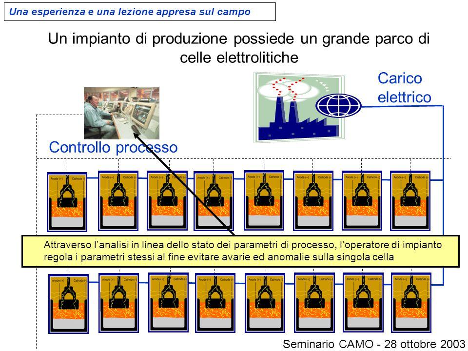Un impianto di produzione possiede un grande parco di celle elettrolitiche Carico elettrico Controllo processo Una esperienza e una lezione appresa su