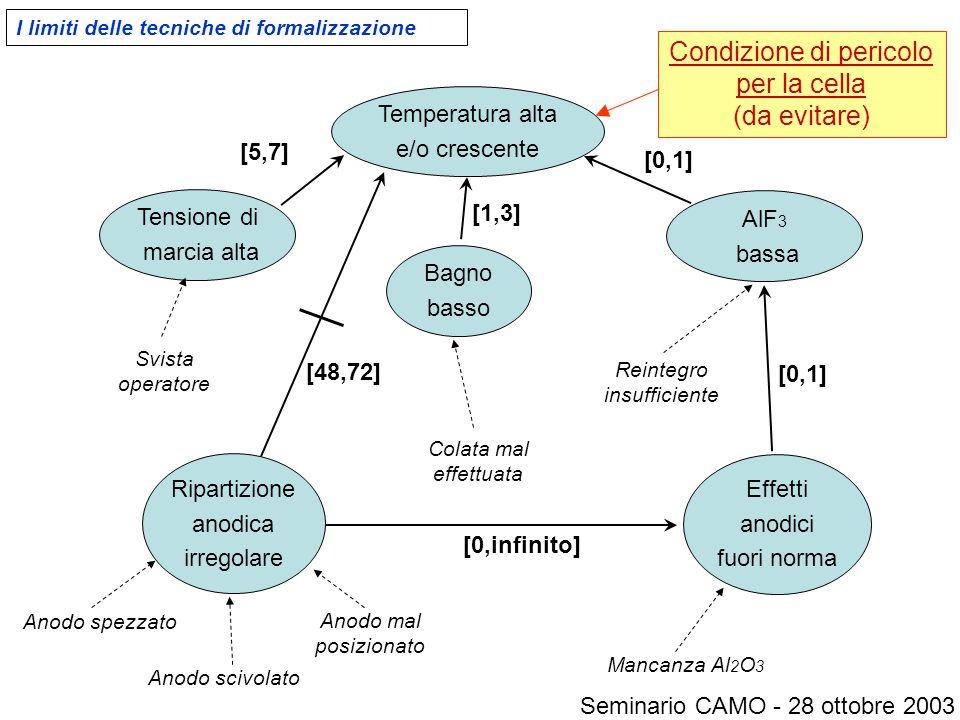 I limiti delle tecniche di formalizzazione Temperatura alta e/o crescente Tensione di marcia alta Bagno basso AlF 3 bassa Ripartizione anodica irregol